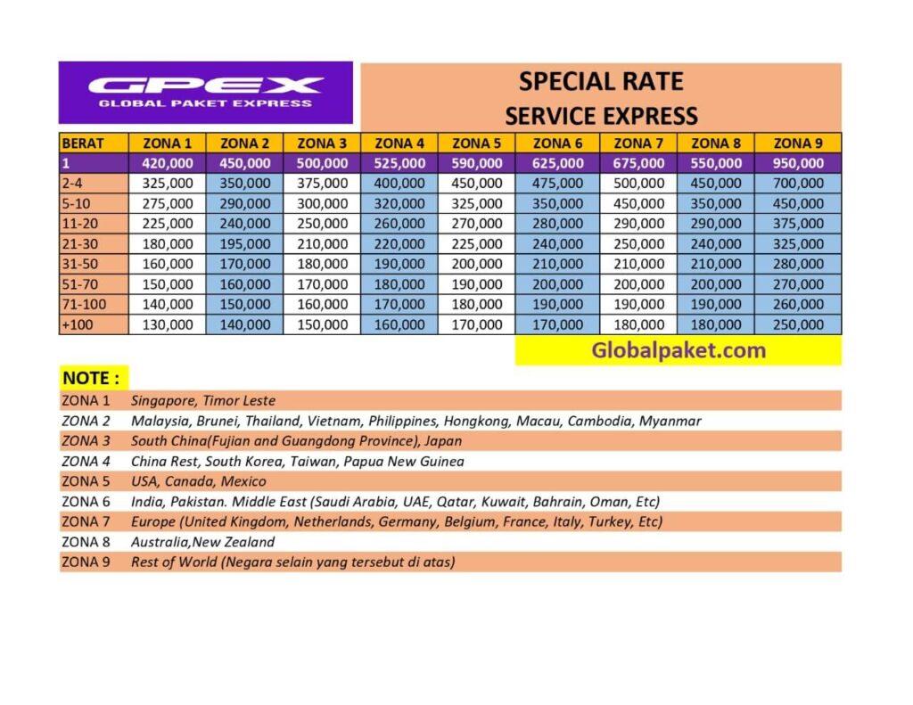 tarif pengiriman luar negeri, tarif pengiriman ke luar negeri express, tarif pengiriman dari Indonesia ke luar negeri global paket express 2021, tarif pengiriman luar negeri DHL 2021, Tarif pengiriman dari indonesia ke luar negeri service express 2021